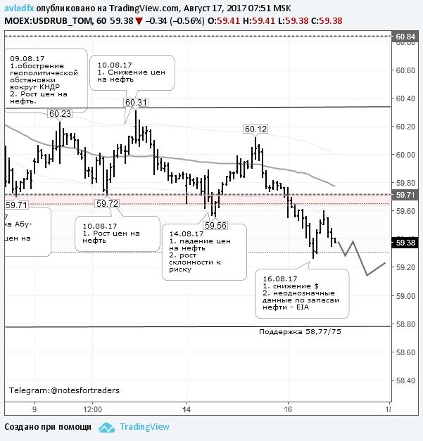 Пара доллар/рубль готовится к прорыву уровня 59,00 руб.