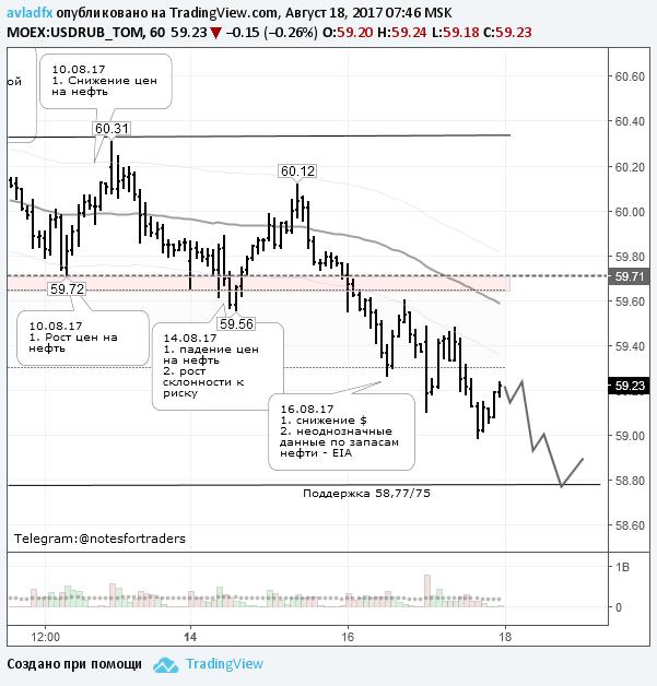Рубль отыгрывает потери у иностранных валют