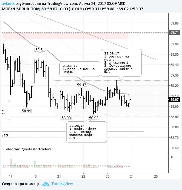 Торговый диапазон по рублю стабилен в ожидании заявлений монетарных властей