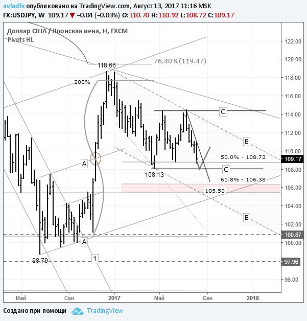 USD/JPY – игра на повышение: возможен отбой от нижней границы канала «C-С»