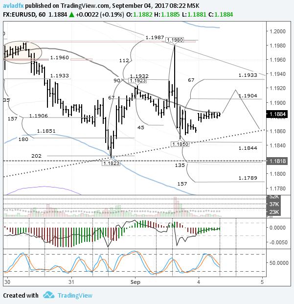 EURUSD: евро дорожает на фоне ухода от риска