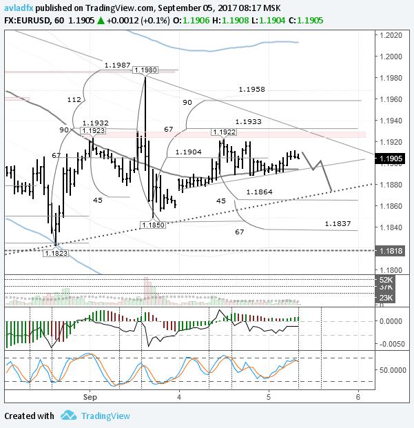 EURUSD: ожидается ослабление валюты до трендовой линии