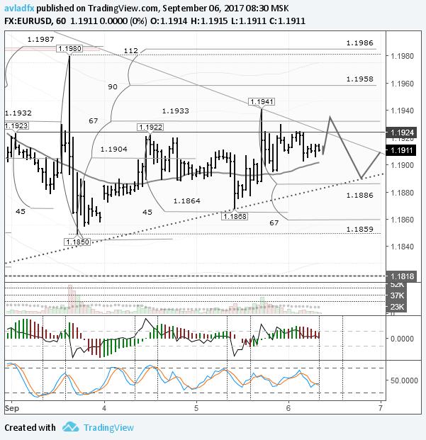 EURUSD: движение в ценовом диапазоне от 1 сентября