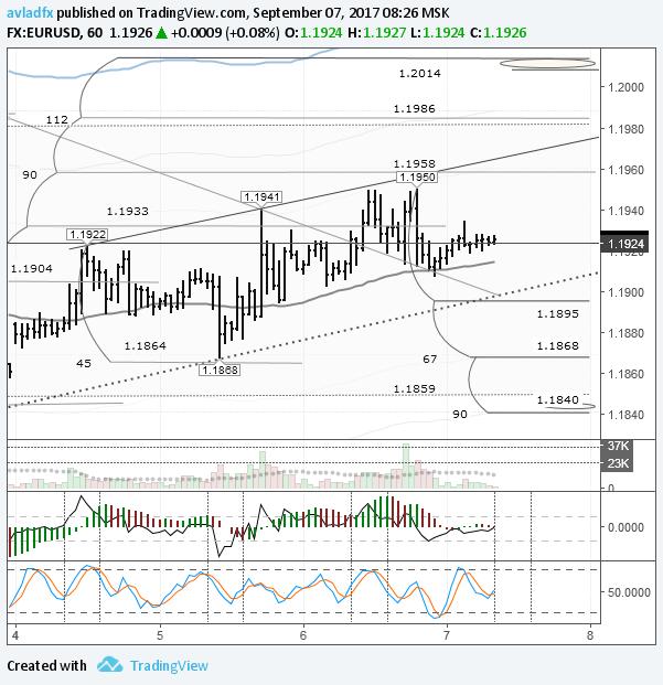 EURUSD: рынок в ожидании выступления Драги