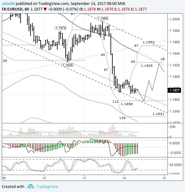 EURUSD: ожидается коррекция к линии lb