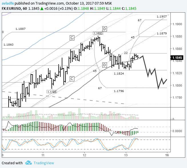EURUSD: ожидается снижение цены до 1,1796