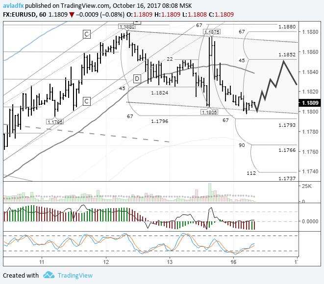 EURUSD: в понедельник ожидаю восстановление цены до линии lb