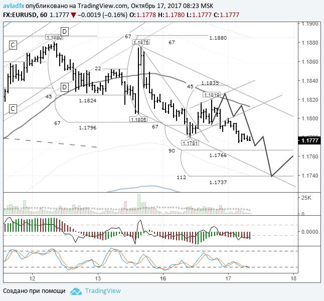 EURUSD: цена движется к линии шеи