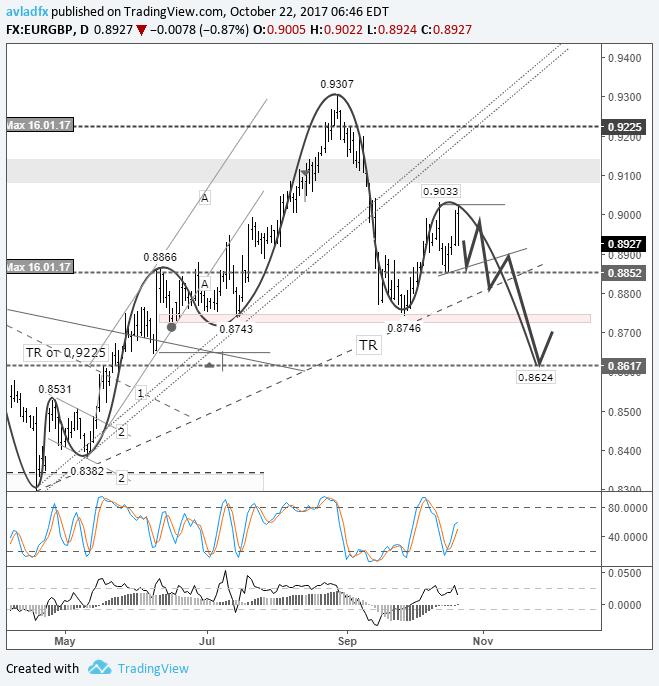 EUR/GBP – игра на понижение: ожидается ослабление евро до 0,8624