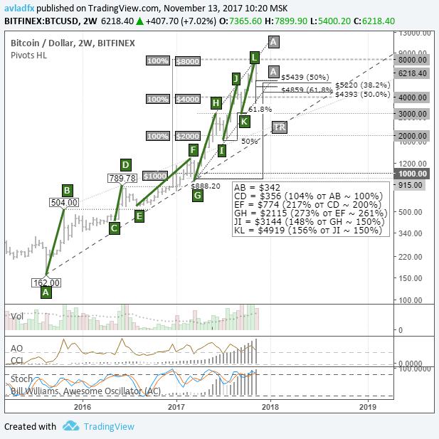Отмена Sigwit2x и спрос на Bitcoin Cash негативно отразились на биткоине