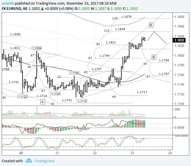 EURUSD: из-за праздника в США снижена ликвидность