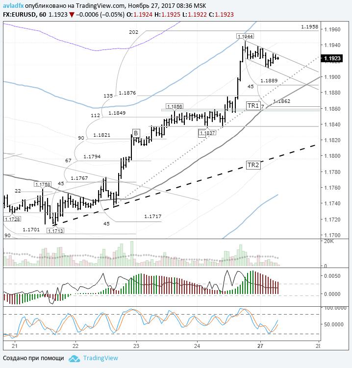 Курс евро торгуется вблизи пятничного максимума