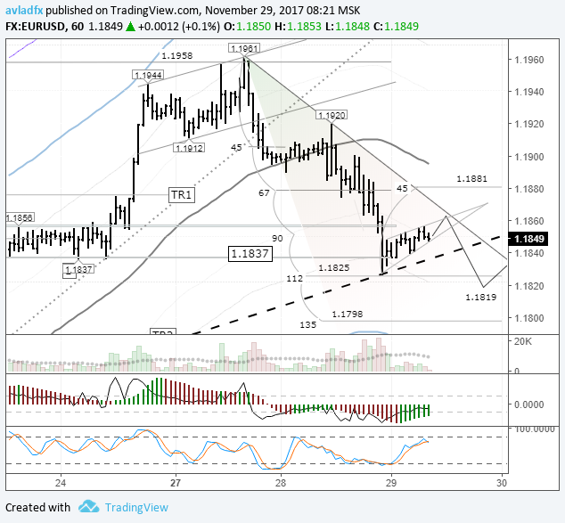 EURUSD: курс скорректировался до трендовой линии