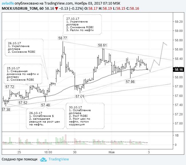 Ожидается выход цены из треугольника вверх