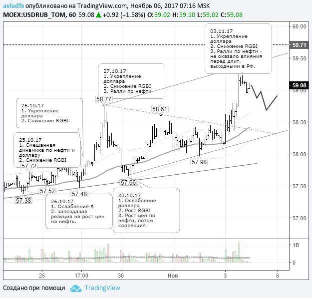 По рублю зарождается медвежий тренд
