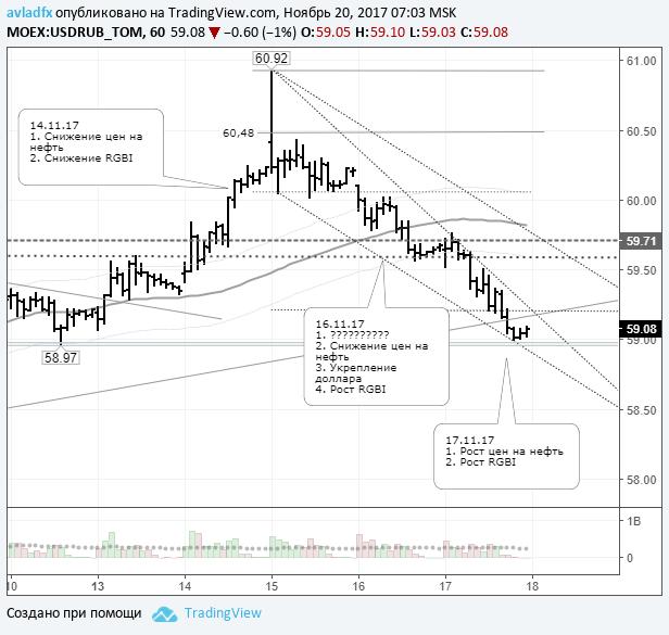 Итоги торгов в понедельник позволят сделать прогноз по рублю