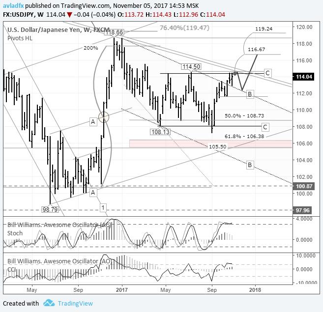 USD/JPY – игра на повышение: ожидается пробой трендовой линии