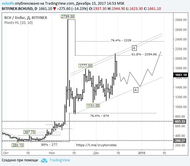 BCH/USD: цена сохранит повышательное движение