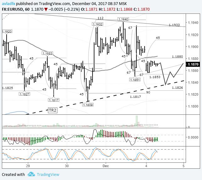 EURUSD: продавцы возвращают цену к трендовой линии