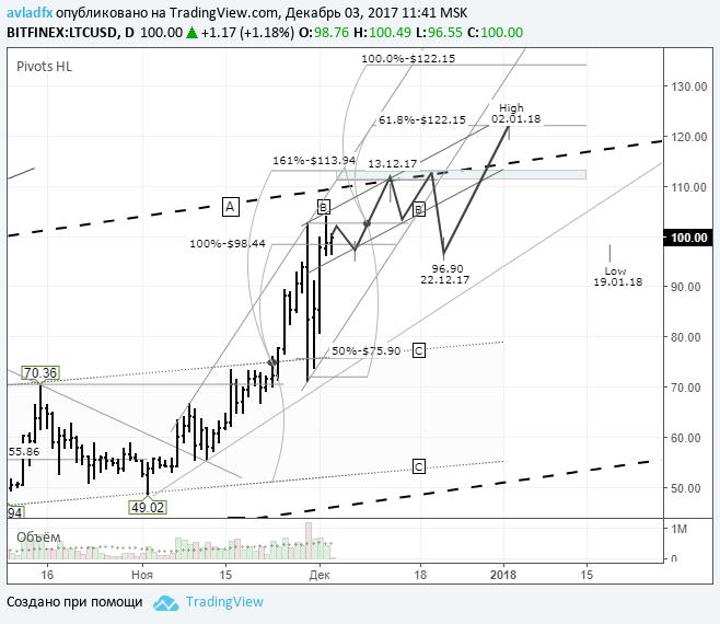 LTCUSD: цена движeтся к верхней границе канала «А-А»