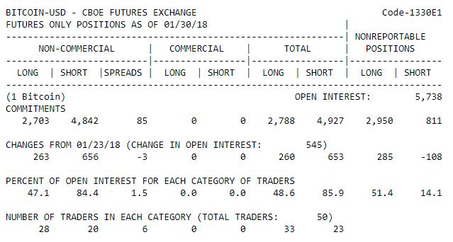 Перед падением крупные игроки активно увеличивали короткие позиции по биткоин-фьючерсам на CBOE