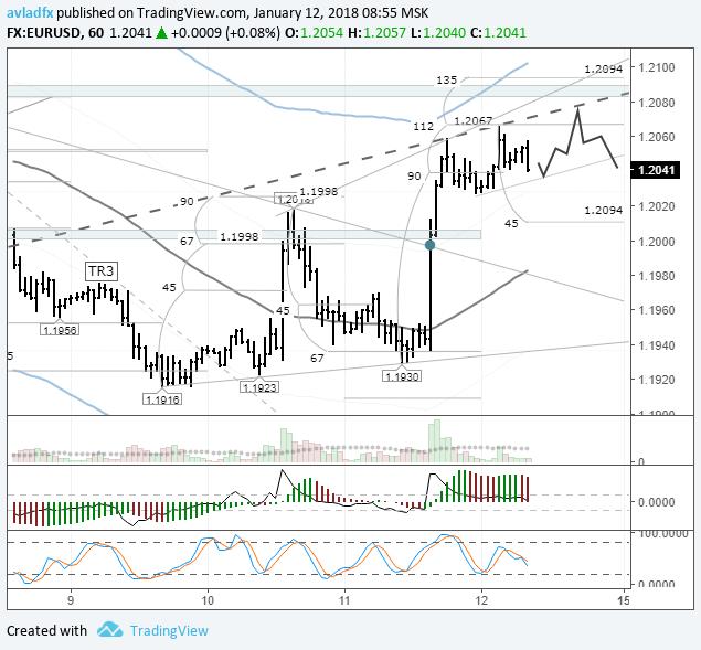 EURUSD: цена приблизилась к линии U3