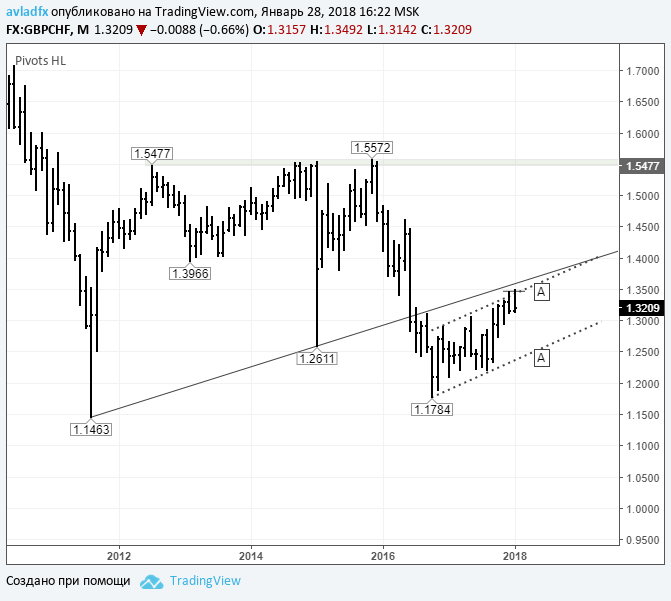 GBP/CHF – игра на понижение: ожидается подтверждение «двойной вершины»