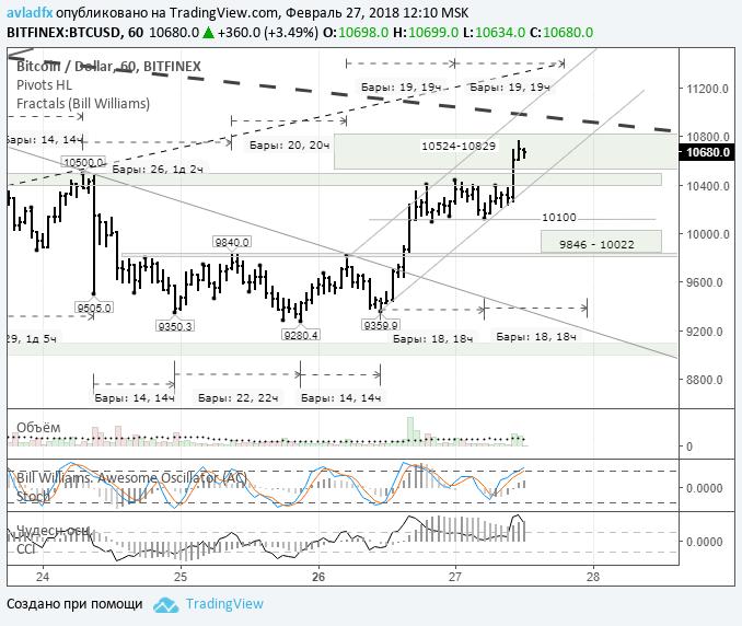 Разработчик Bitcoin Core вызвал на рынке волну покупок биткоина