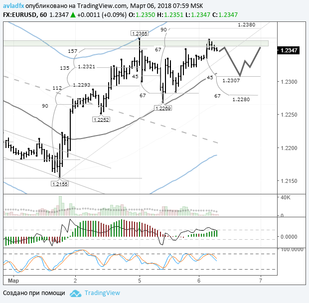 Пара евро/доллар сохранит боковое движение под 1,2360