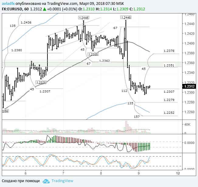 В четверг, 8 марта, торги по валютной паре евро/доллар завершились снижением