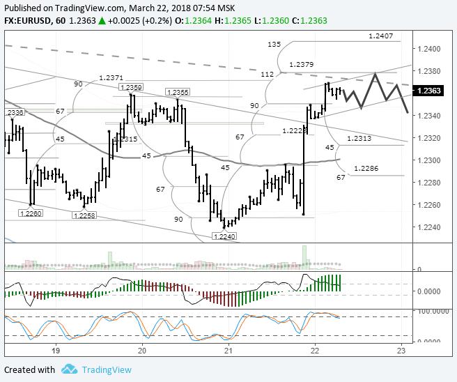 EURUSD: цена вернулась к трендовой линии