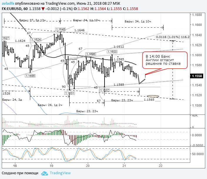 EURUSD: рынок в ожидании результатов заседания Банка Англии