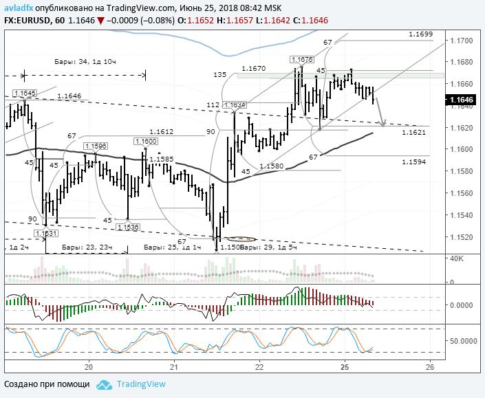 EURUSD: цена движется к балансовой линии