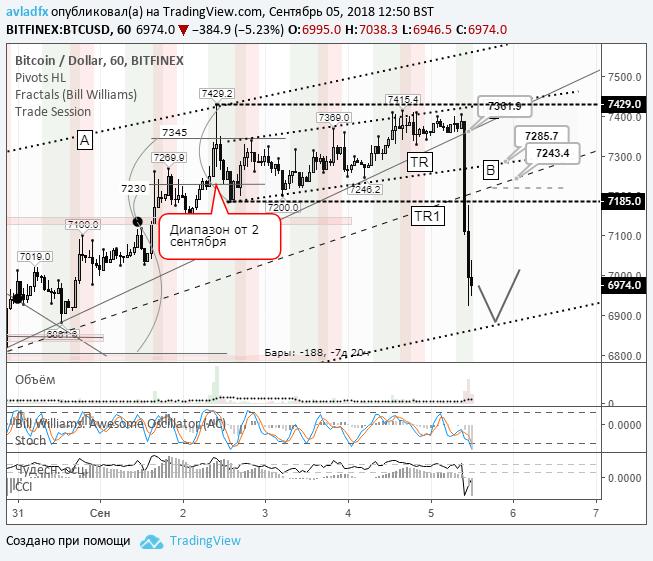 BTCUSD (Bitfinex): началась коррекционная фаза