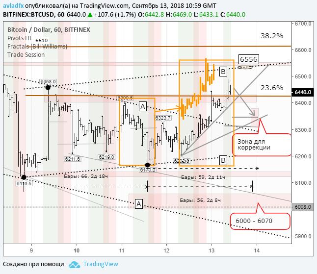 BTCUSD (Bitfinex): покупатели пытаются переломить медвежью тенденцию