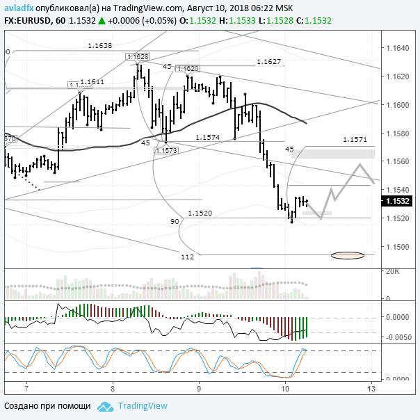 EURUSD: евро лежит на недельной поддержке