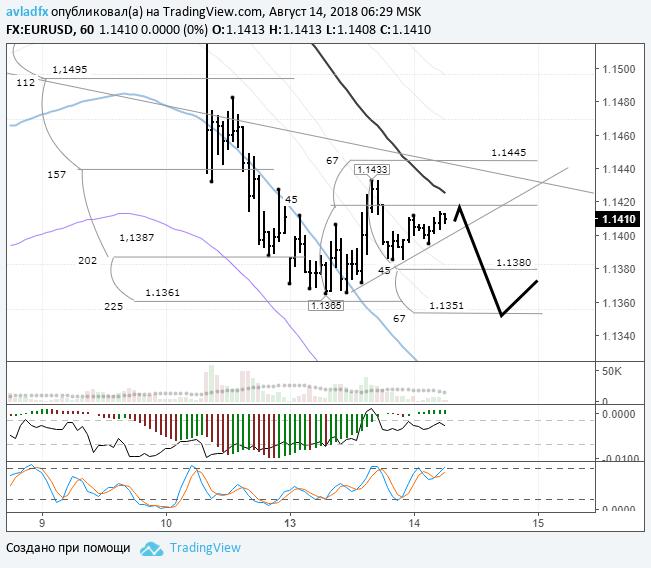 EURUSD: цена скорректировалась до балансовой линии