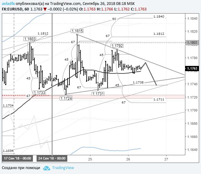 EURUSD: рынок в ожидании заседания ФРС США