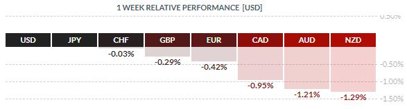 EURUSD: вероятен отскок к балансовой линии