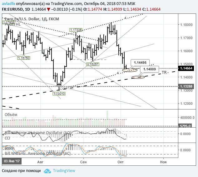EURUSD: цена приближается к дневной трендовой линии