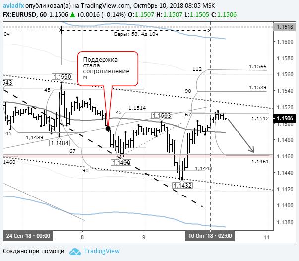 EURUSD: торги по евро проходят очень импульсивно