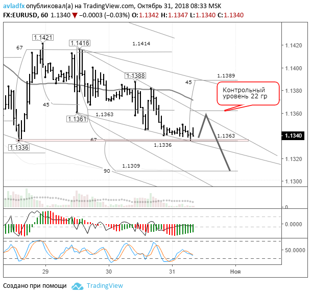EURUSD: рынок замер на поддержке