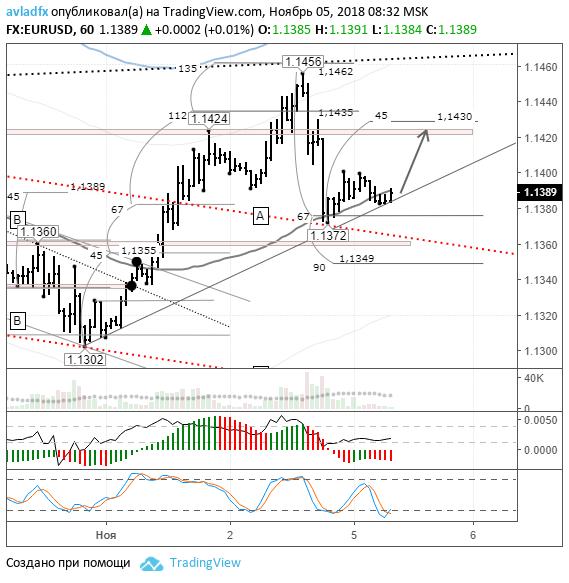 EURUSD: от Lb ожидается рост цены