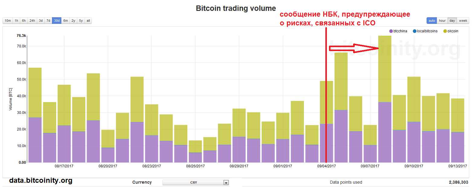 Tорговля биткоинами в Китае остается стабильной