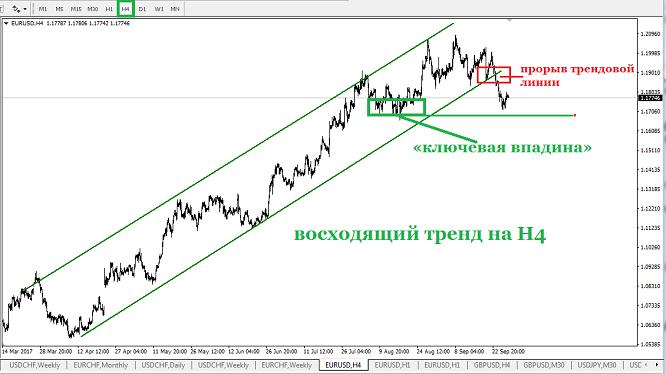 Валютная пара EUR/USD пока ещё не обновила «ключевую впадину» восходящего тренда на четырёхчасовом таймфрейме