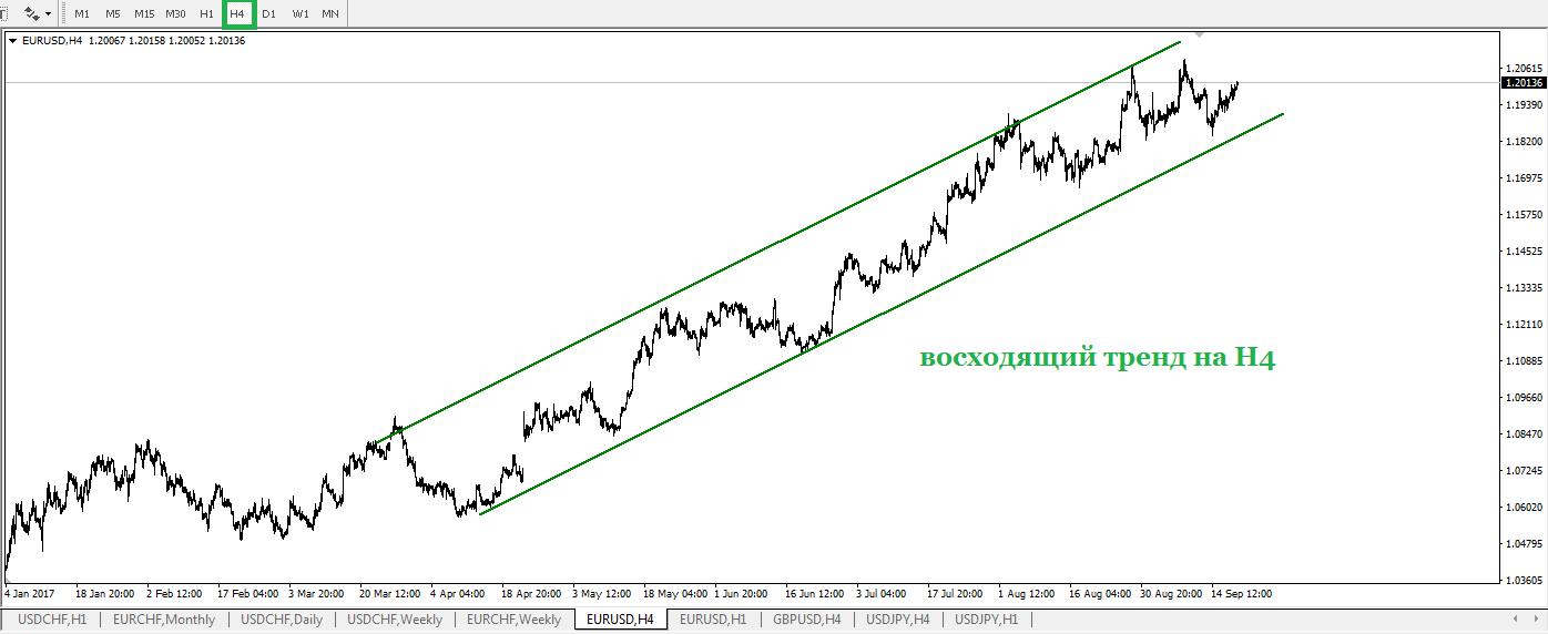 Во вторник, 19 сентября, на валютном рынке не произошли значительные изменения