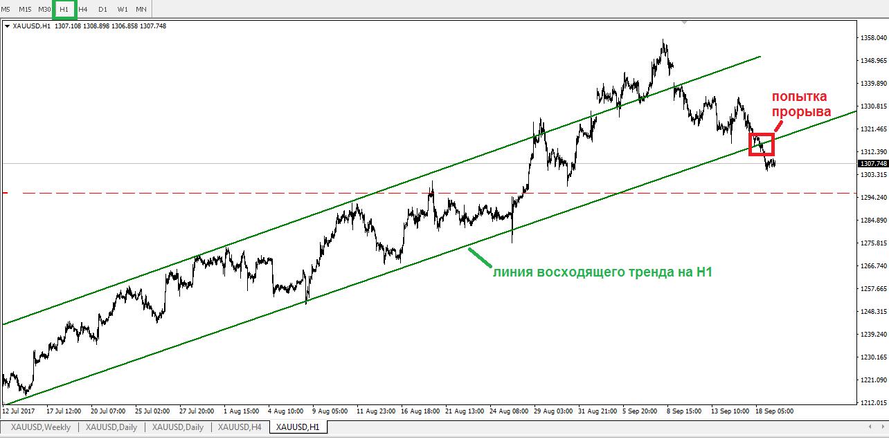 Золото пробует пробить линию восходящего тренда на H1