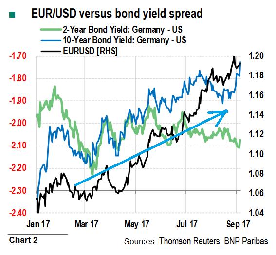 Дифференциал процентных ставок сыграл в пользу евро против американского доллара