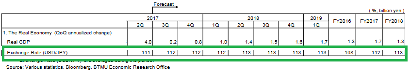 The Bank of Tokyo-Mitsubishi UFJ прогнозирует стабильный курс USD/JPY на ближайший год