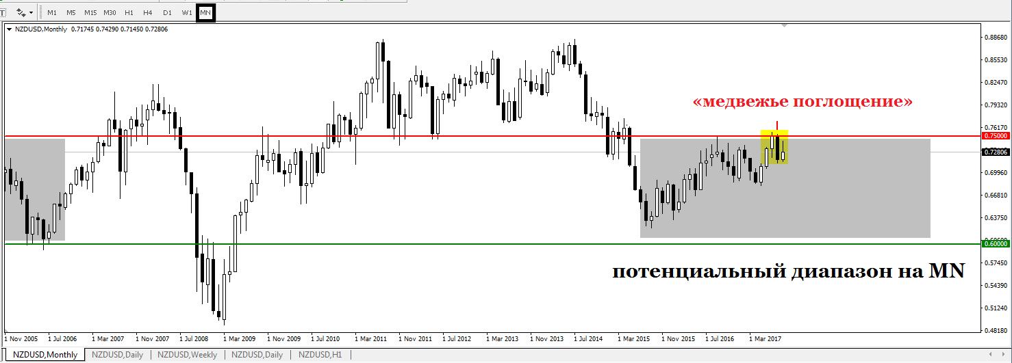 Технический анализ валютной пары NZD/USD oт 25.09.201